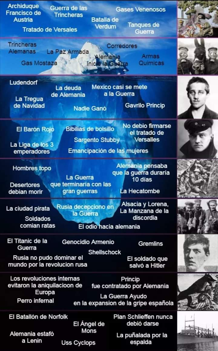 Iceberg de la WWI - meme