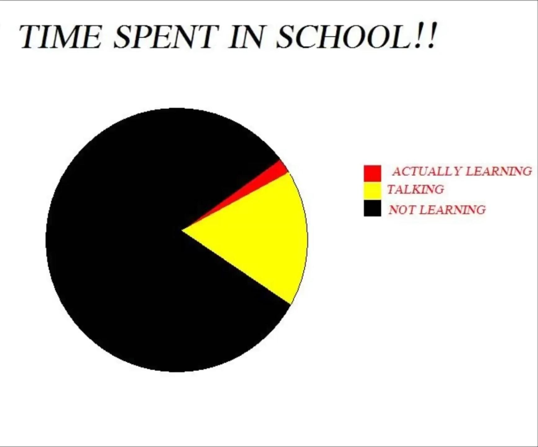 My time in school - meme