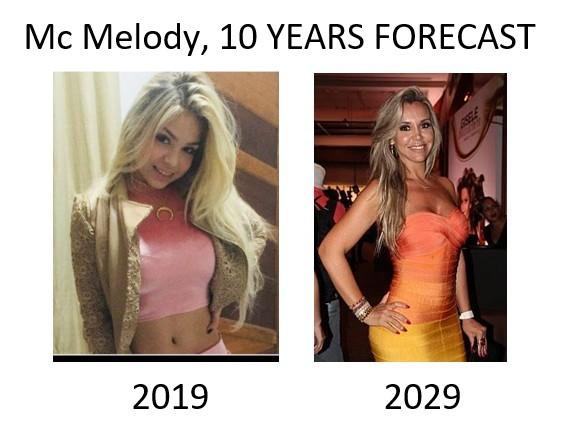 O Futuro de Mc Melody - meme