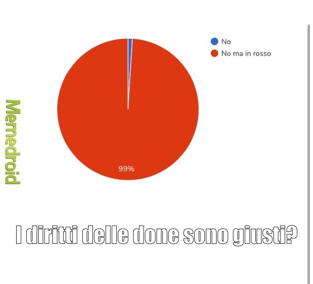 grafico a torta insensibile - meme