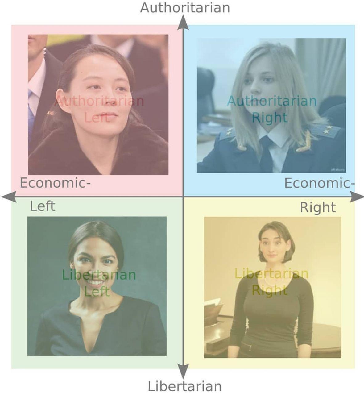 Girl's Geopolitic Compass - meme