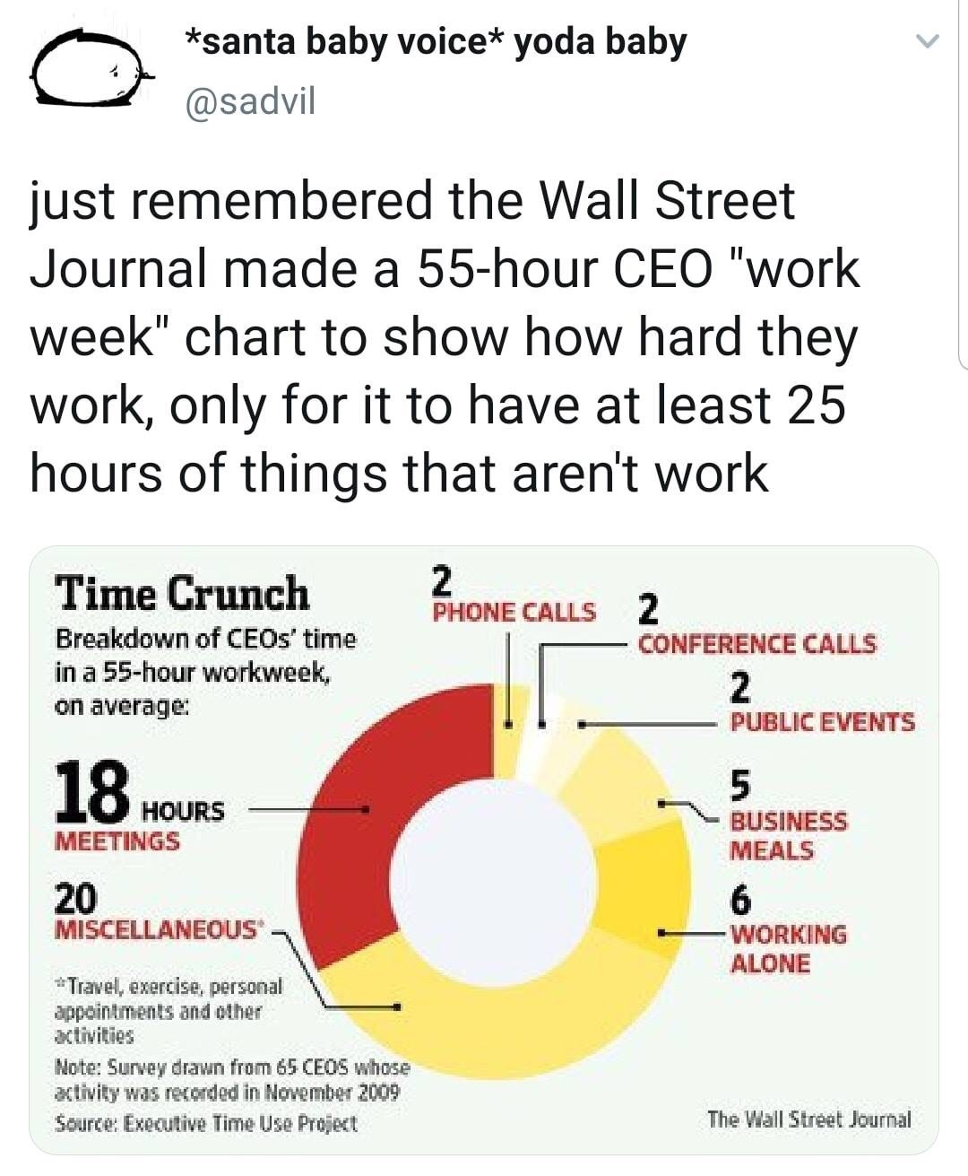 CEO's don't actually work that hard - meme