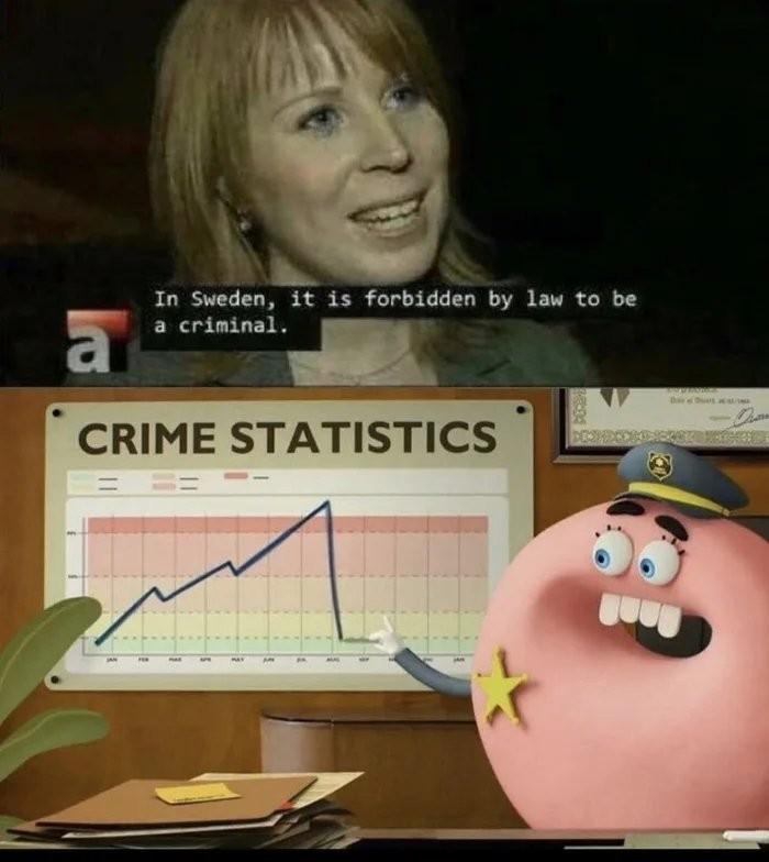 Swedish logic - meme