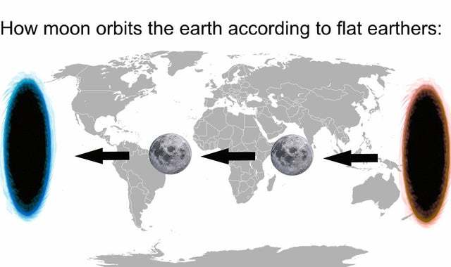 How moon orbits the earth according to flat earthers - meme