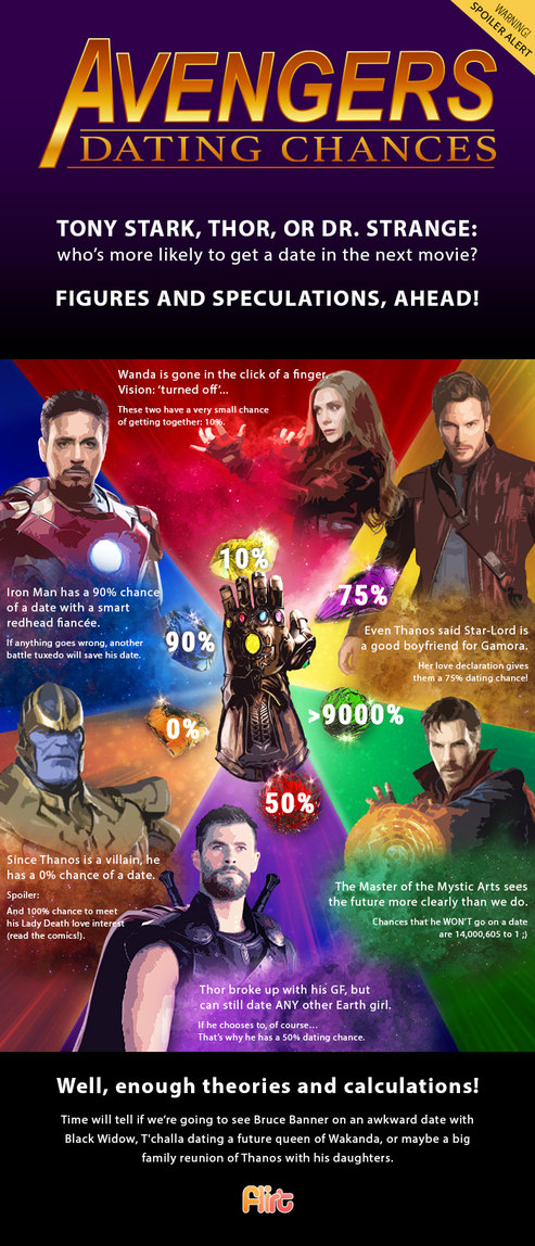 Avengers Dating Chances - meme