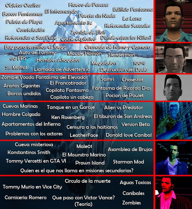 Iceberg de GTA Vice City (Creado por mi) - meme