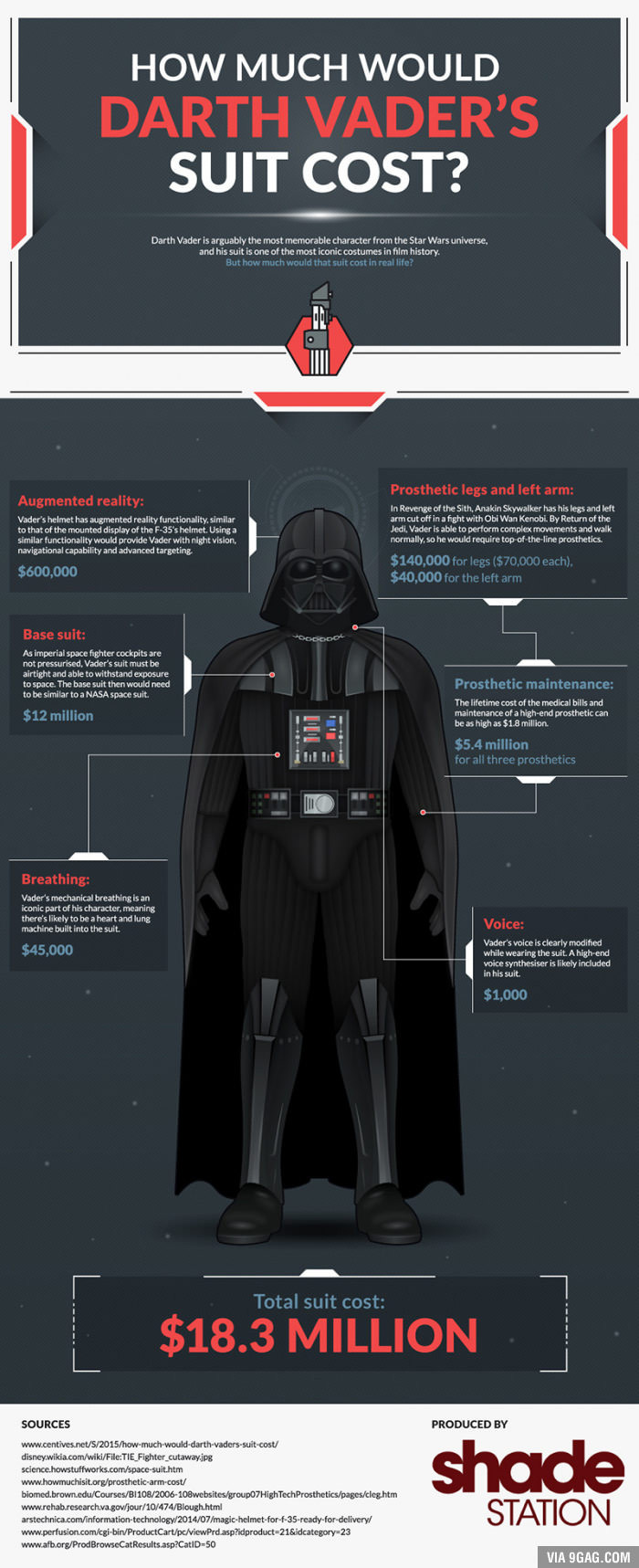 This is the cost of Darth Vaders suit - meme