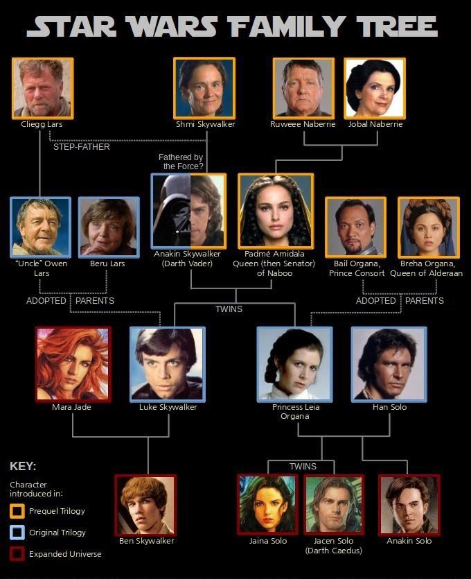 Star Wars family tree - meme
