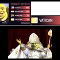 Shrek : The Pope