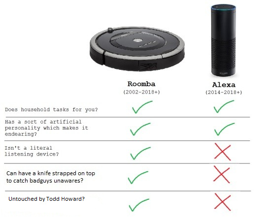 Idfk man, i wish i had a Roomba. - meme