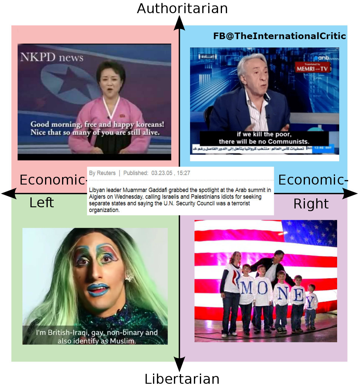 Political compass with examples - meme