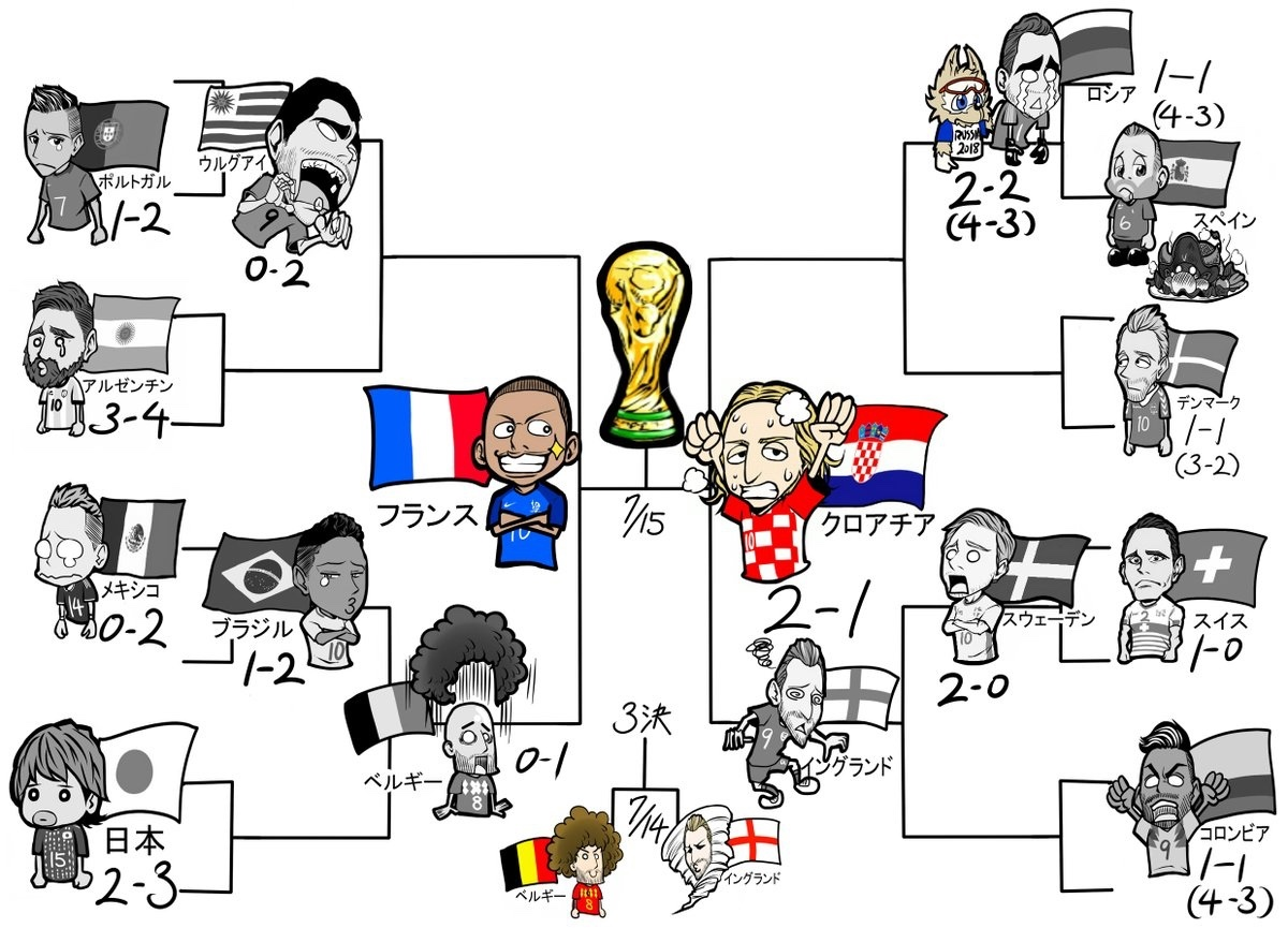 História da Copa - meme