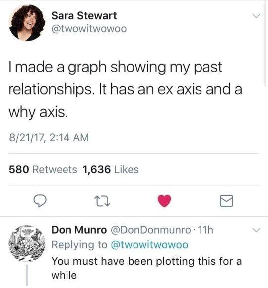 Past relationships - meme
