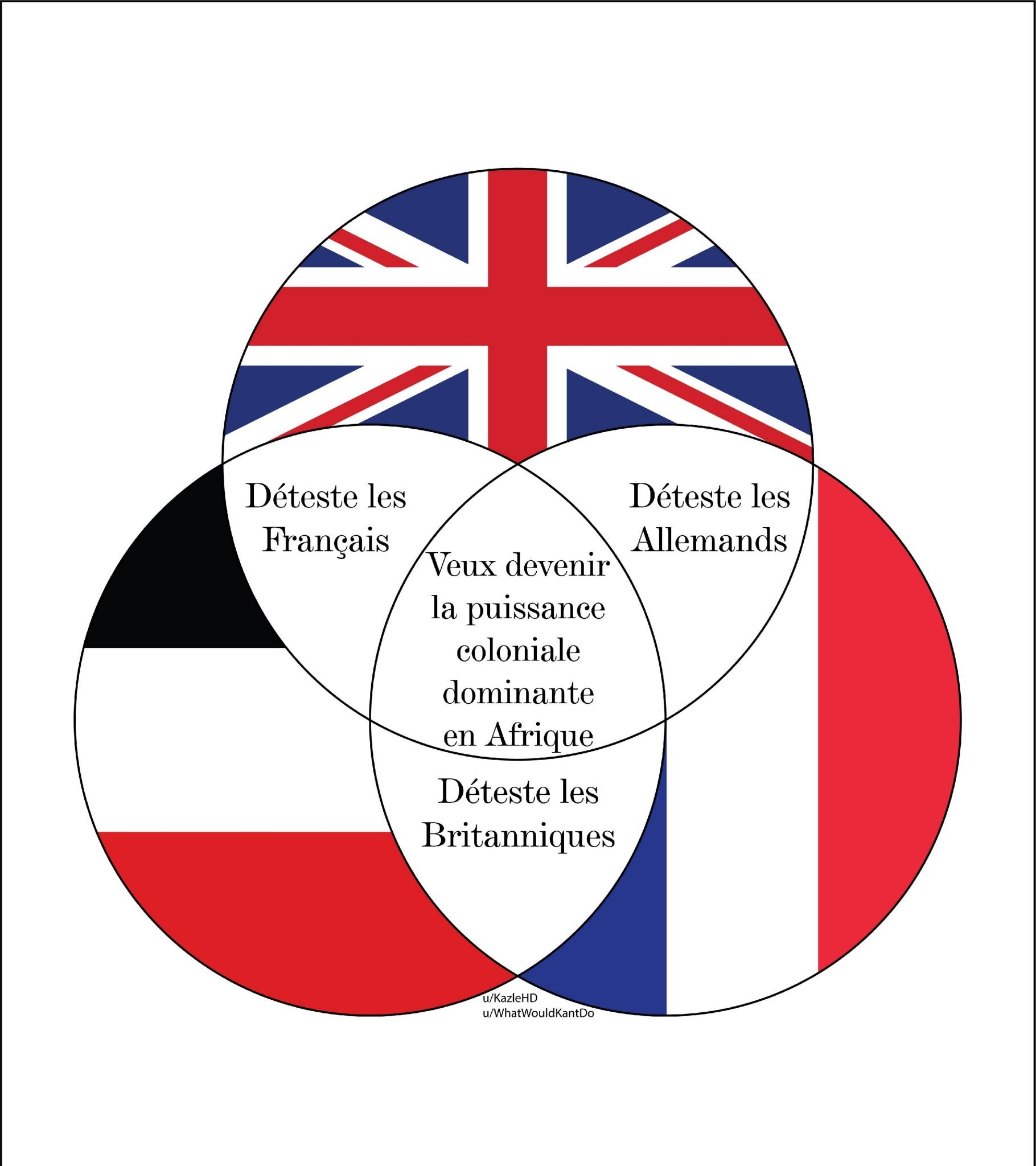 Résumé: les Allemands et les anglais sont des fdp - meme