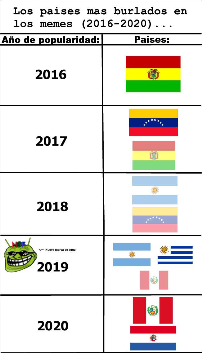 """El meme en sí nodariza pero """"Paraguay no existe :son:"""" :stonerstanley:"""