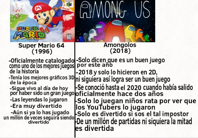 Olvidé mencionar que Super Mario 64 tenía personajes tan bien diseñados como las computadoras de ese entonces lo permitían y Amongolos solo tiene personajes sin brazos hechos en 2018 :facepalm: - meme