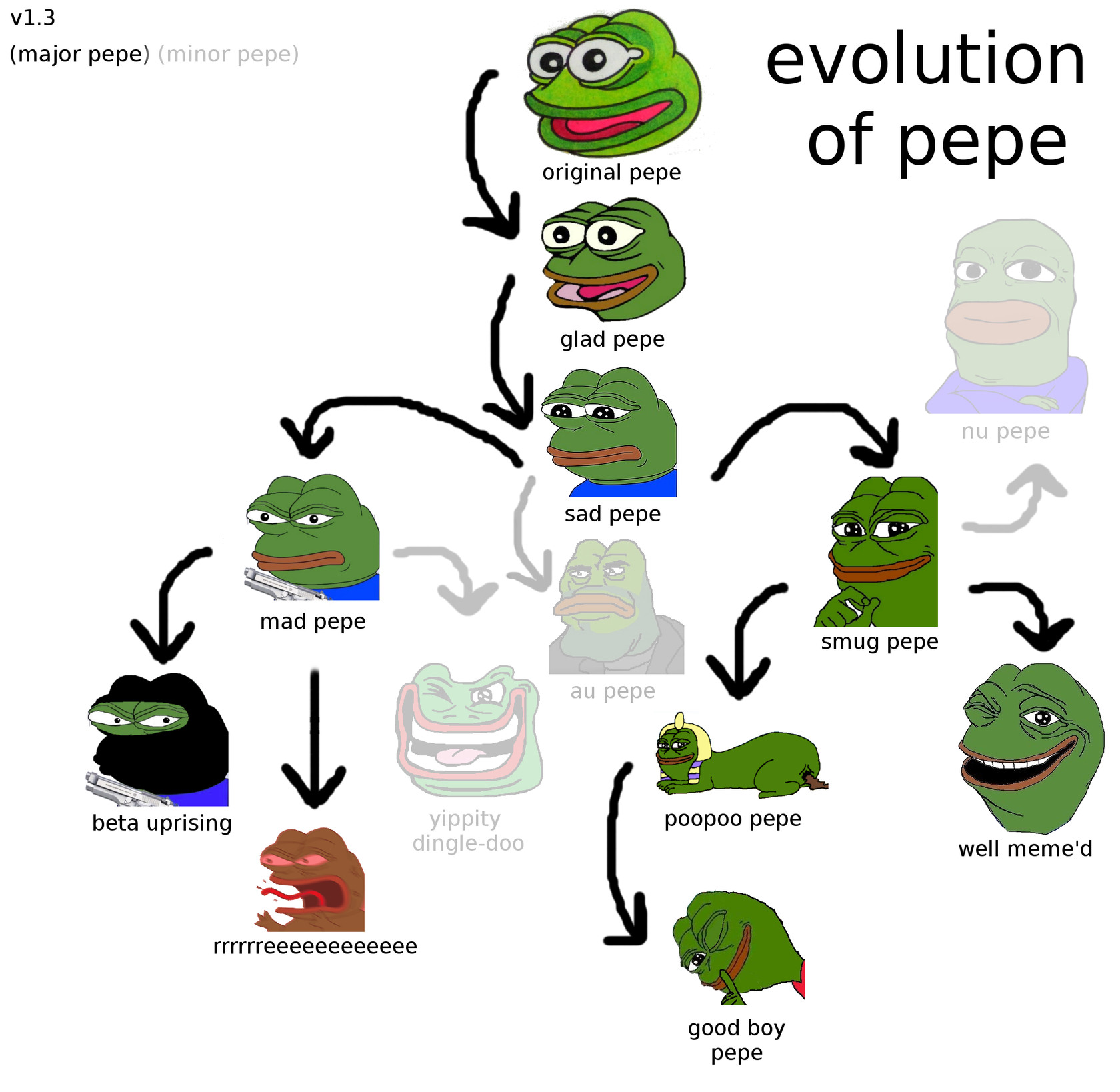 Evolucion de los pepes - meme