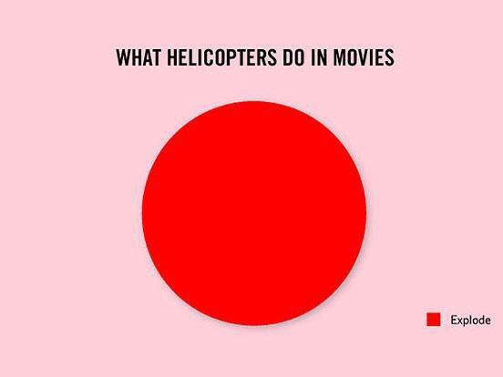 What helicopters do in movies - meme
