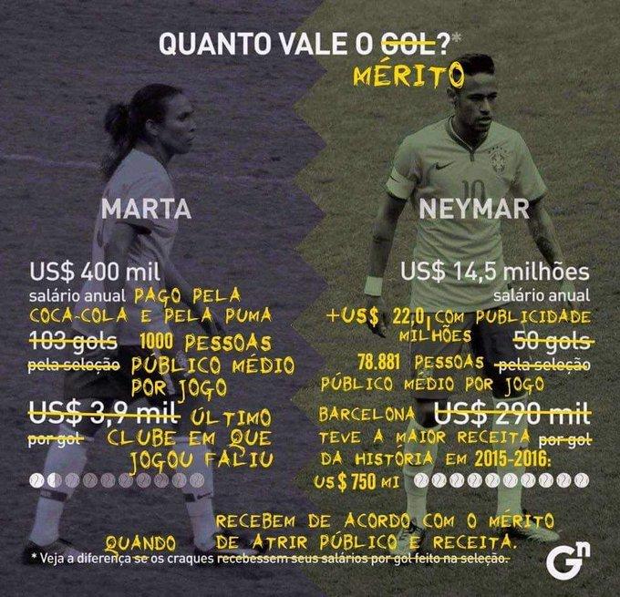 Comparar a Marta com o Neymar é a mesma coisa que comparar uma carroça com uma Ferrari - meme