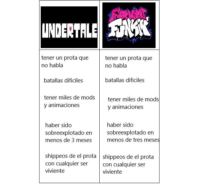 undertale es viernes noche funkin!!! :pukecreal: :soyjak: - meme