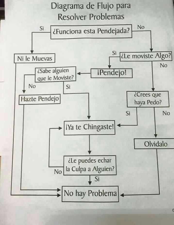 Diagrama - meme
