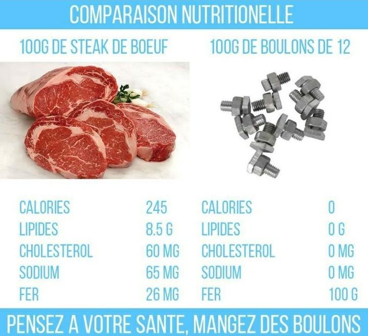 Comparaison Nutritionnelle - meme