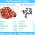 Comparaison Nutritionnelle