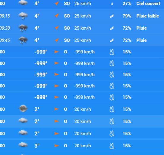 Avis au toulousain attention un vent négatif et un température dépassant le 0 absolu et prévu dans la nuit de jeudi à vendredi - meme