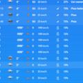 Avis au toulousain attention un vent négatif et un température dépassant le 0 absolu et prévu dans la nuit de jeudi à vendredi