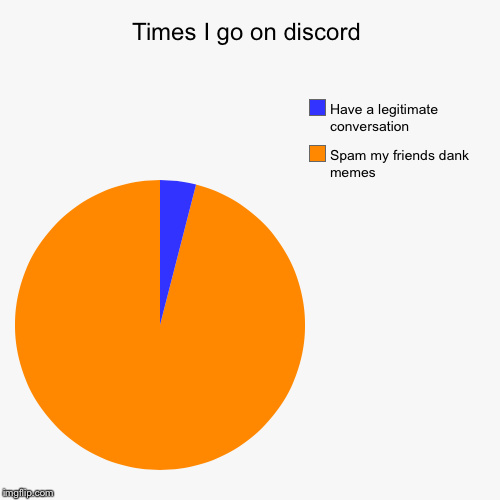 Who has discord? - meme