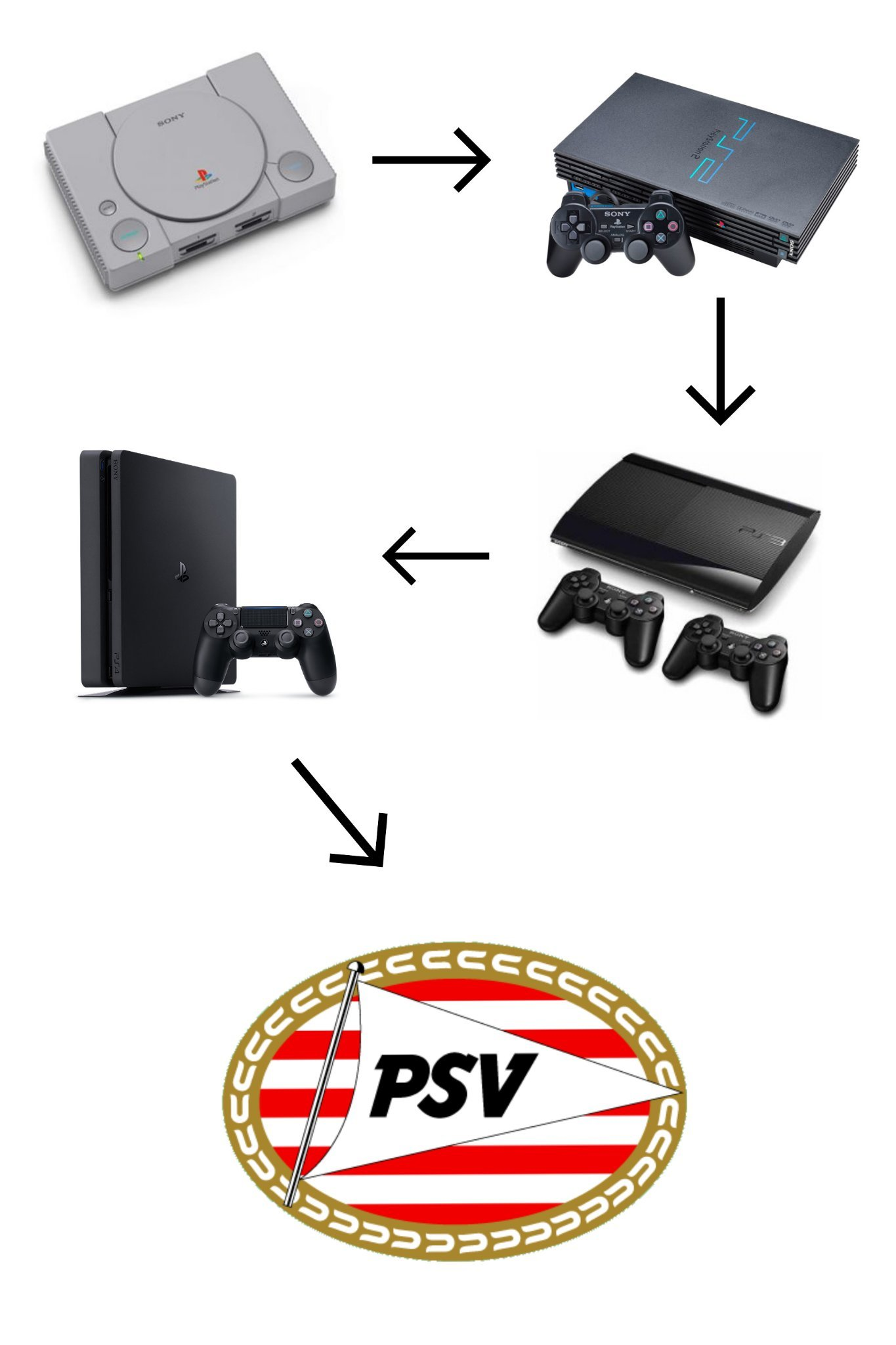 Ese equipo se llama PSV (V en números romanos es 5) - meme