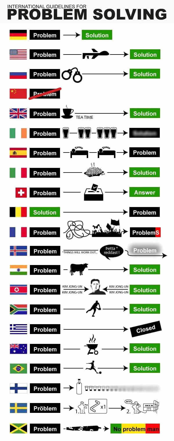 how world deal with their problems - meme