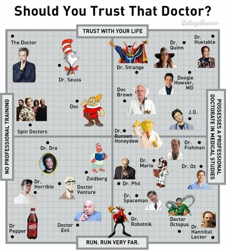 Doctor graph - meme