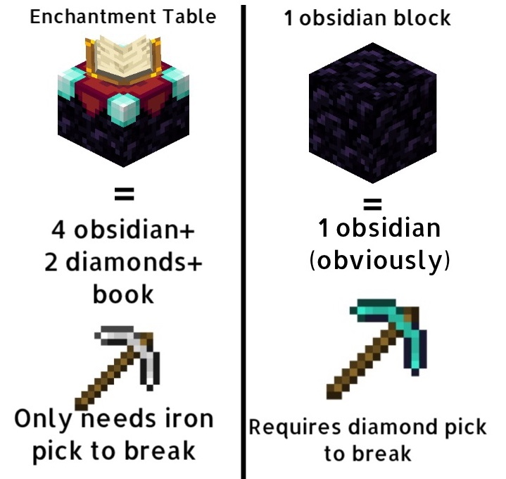 Minecraft explain - meme