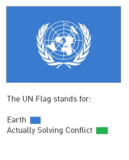 UN is useless - meme