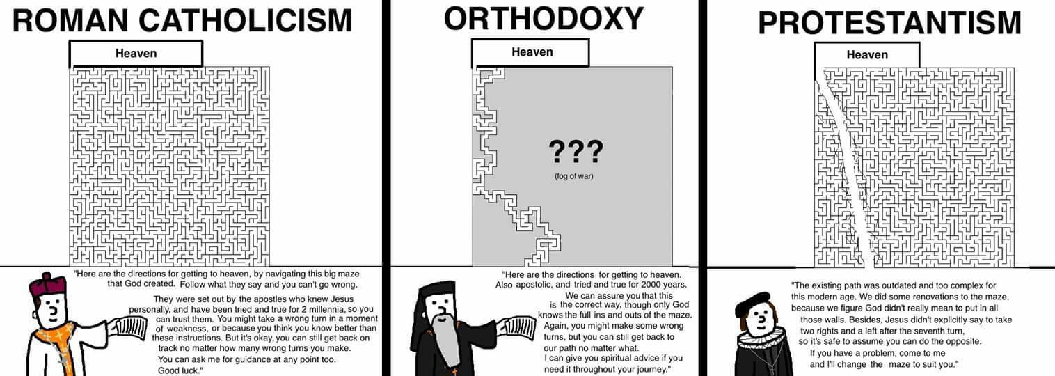 The big 3 branches of christianity explained - meme