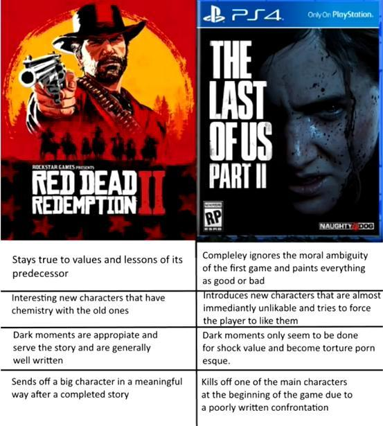 RDR2 had some flaws, but definitely not as bad as TLOU2 - meme