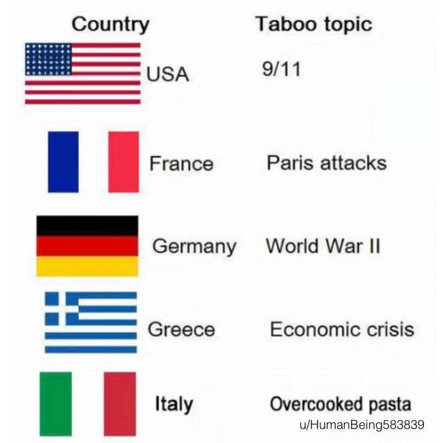 Taboo topics in each country - meme