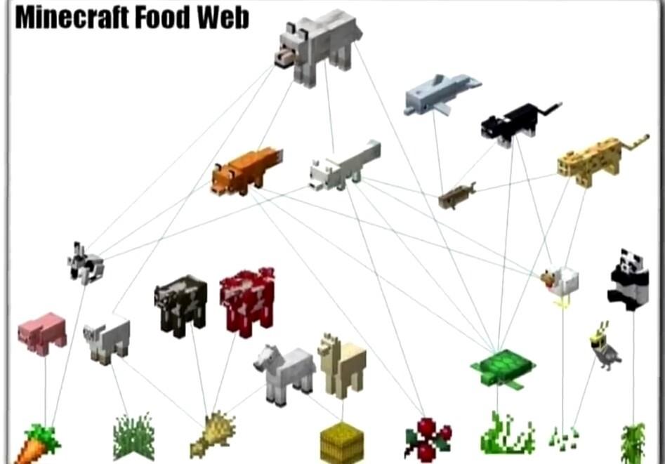 Cadena Alimenticia en Minecraft - meme