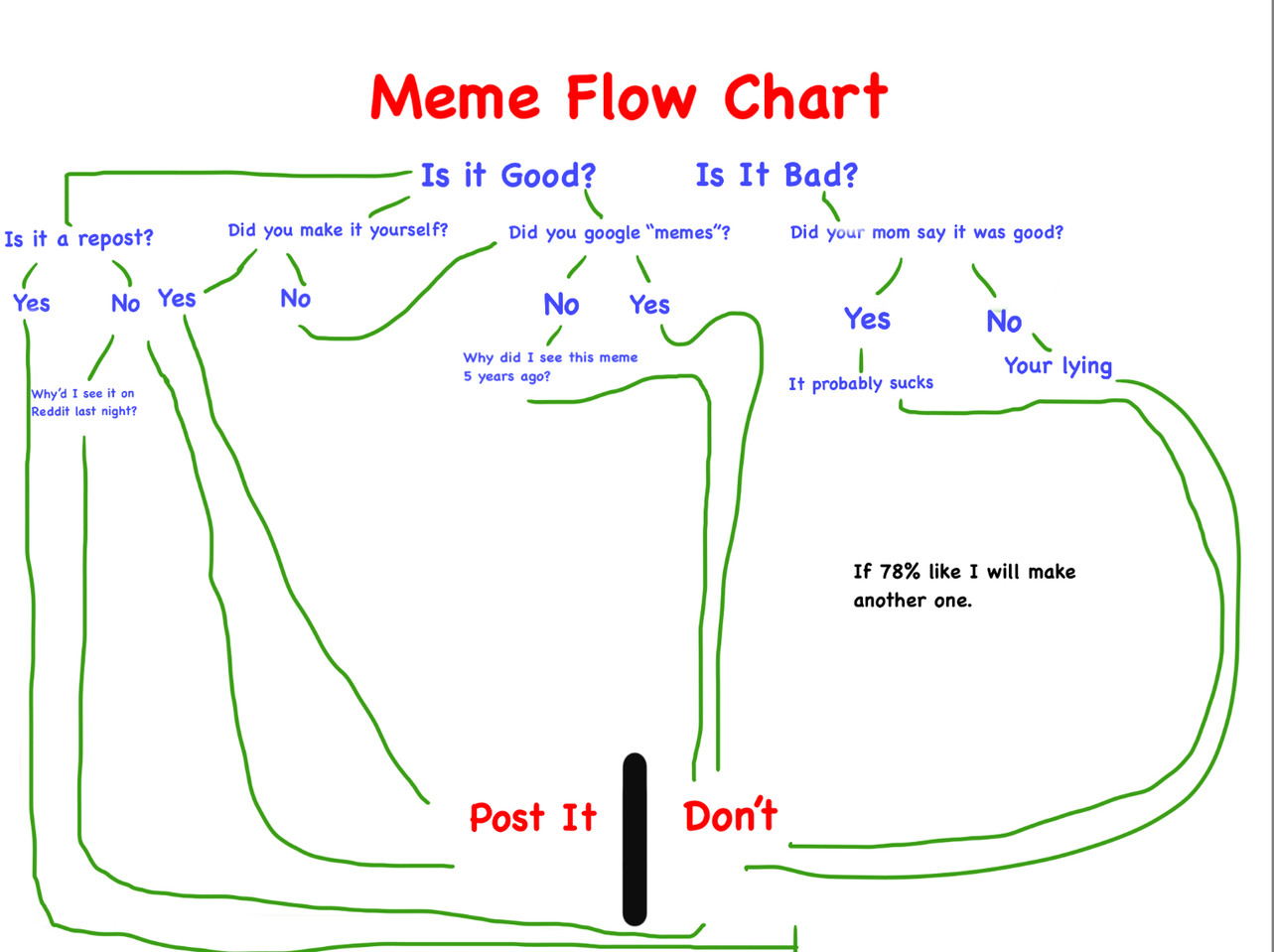 Meme Flow Chart ( don't be a normie)