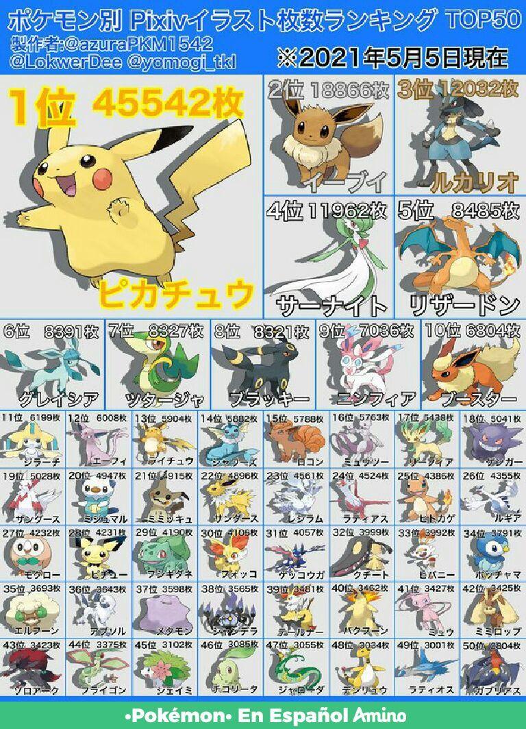 Tabla de Pokemon Más buscados en la R34 - meme