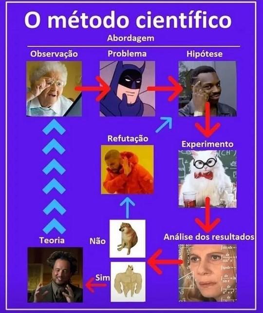 Método Científico - meme