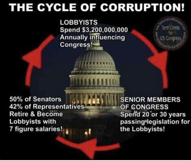 cycle of corruption - meme