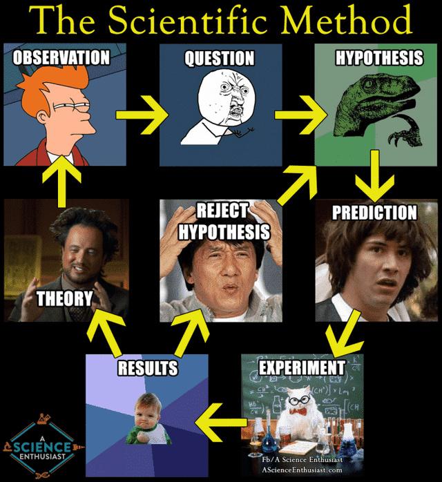 The Scientific Method - meme