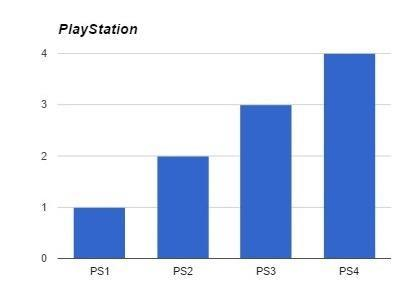 Helpful PlayStation guide - meme