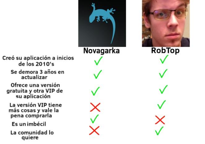 RobTop = :chad: - meme