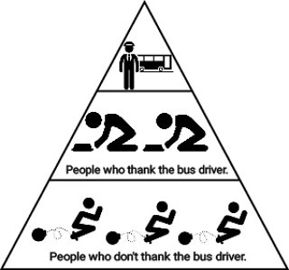 Hierarchy of the bus driver. - meme