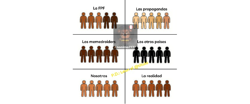Como son los peruanos según: - meme