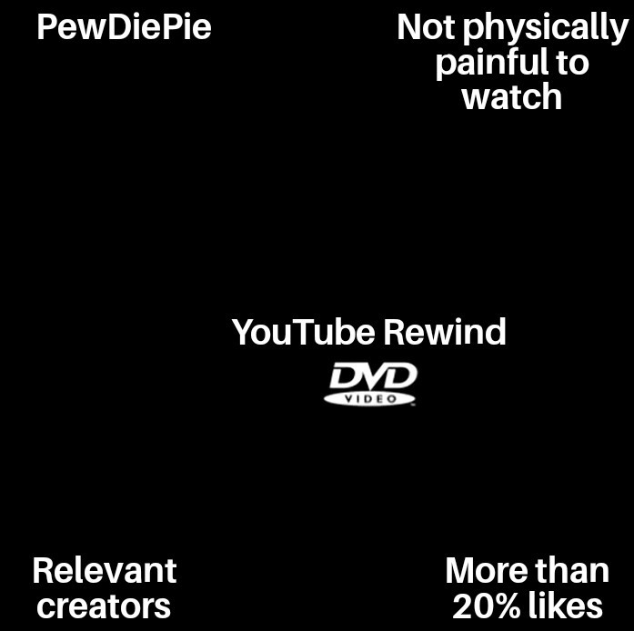 You tube - meme